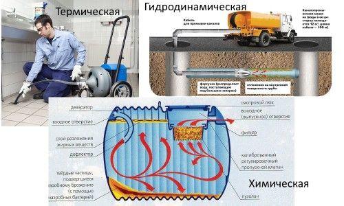 Фото - 3 Варіанта прочищення зовнішньої каналізації