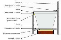 Схема монтажу ванній на цеглу