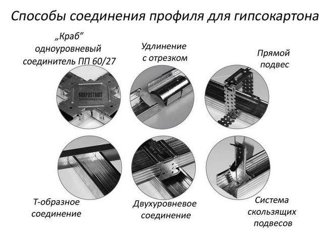Фото - Кріплення гіпсокартону до профілю: які саморізи використовувати