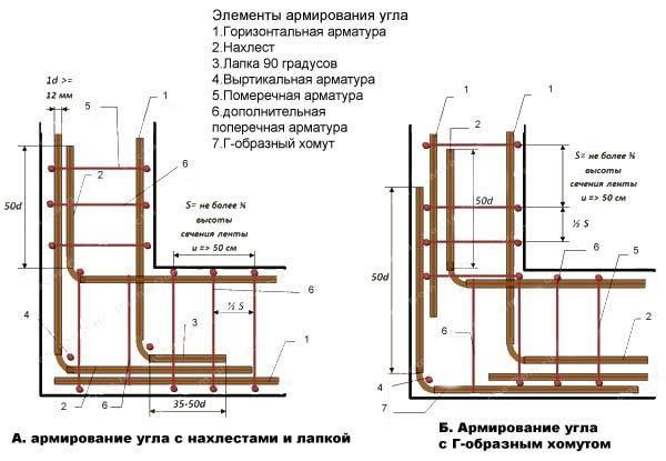 Фото - Правила вибору товщини арматури для фундаментів і перекриттів