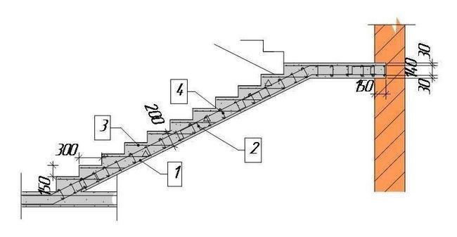 Схема армування монолітних сходів
