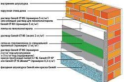 Армування при утепленні стіни