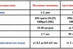 Порівняльні характеристики артезіансокй і піщаної свердловини