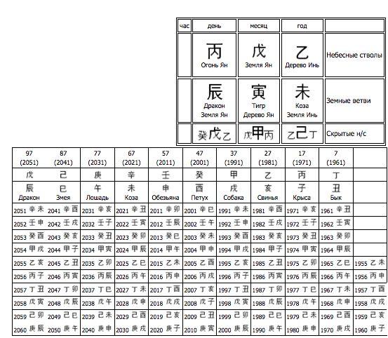 Фото - Астрологічний калькулятор бацзи: введення