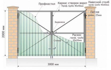 Схема пристрою орних воріт з профнастилу