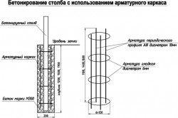 Схема бетонування стовпа для розгорнутих воріт з використанням арматури