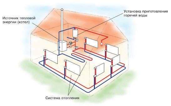 Водяна система опалення