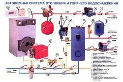 Схема закритої автономної системи опалення
