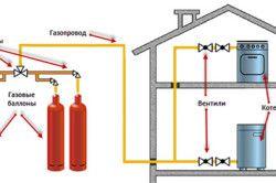 Опалення приватного будинку газовим котлом