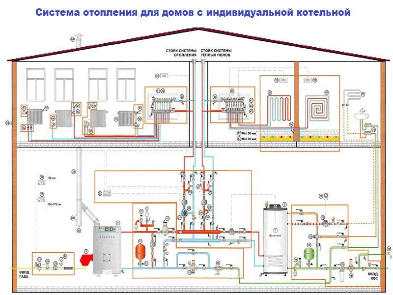 Схема опалення і опалювальна система.