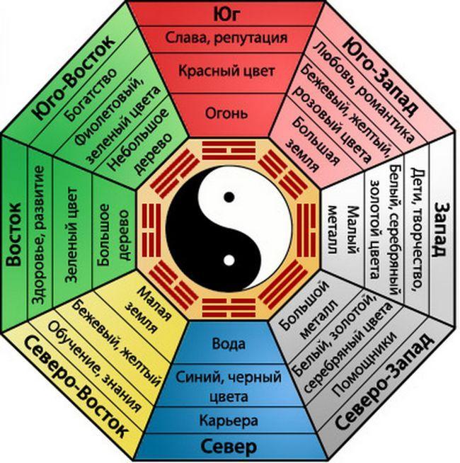 Фото - Багуа - магічний восьмикутник