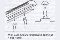 Схема кріплення балясин до поручнів