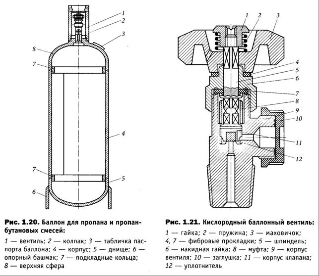 Розрізняють різні види балонів залежно від виду газу в ньому.