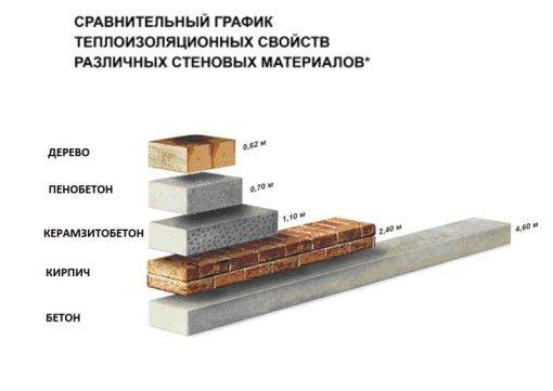 Порівняльні теплоізоляційні характеристики матеріалів для стін