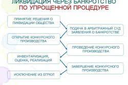 Спрощена процедура банкрутства.
