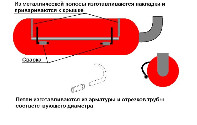 Фото - Барбекю-мангал з газового балона