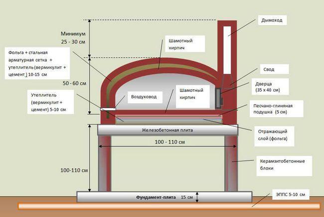 Схема круглого мангала з цегли
