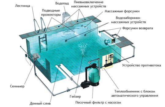 Схема обладнання басейну