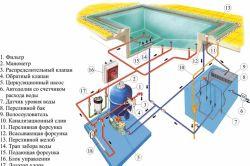 Схема переливного басейну