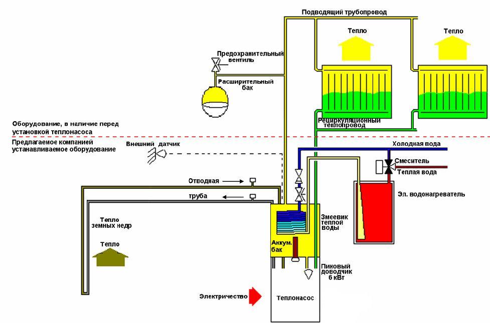 Схема системи опалення на основі теплового насоса.