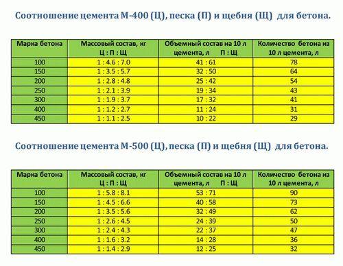 Таблиця співвідношень цементу, піску, щебеню