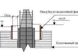 Схема опалубки з водостійкої фанери