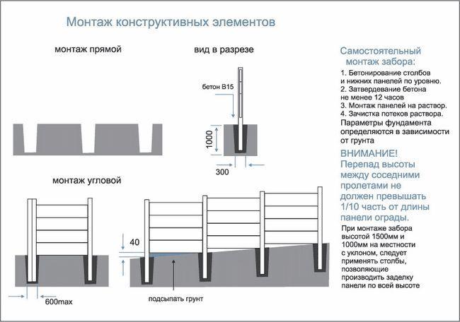 Складальне бетонне огородження