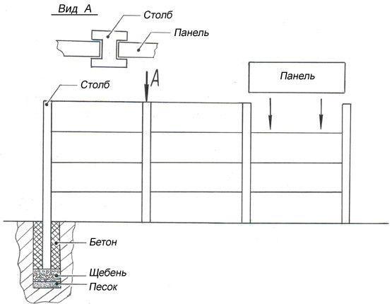 Схема установки бетонного паркану