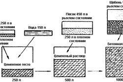 Схема приготування бетонної суміші