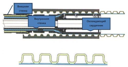 Способи зєднання каналізаційних труб