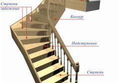 Схема основних елементів деревяних сходів