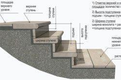 Схема камяних сходів