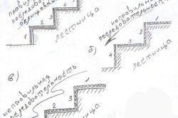 Схема облицювання сходів керамічною плиткою