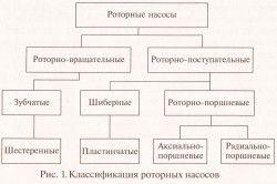Класифікація роторних насосів