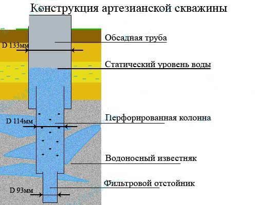 Схема розподілу діаметрів буріння для артезіанської свердловини.