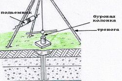 Схема ручного буріння свердловини