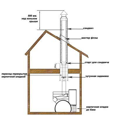 Схема установки печей і димоходів.