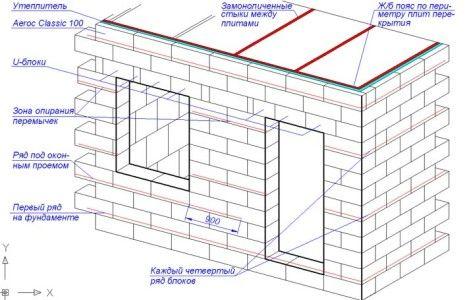 Армування стін з газобетону