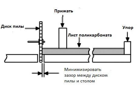 Різка монолітного полікарбонату