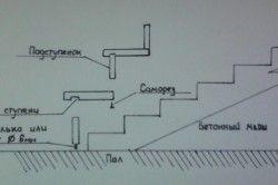 Схема обшивки бетонних ступенів