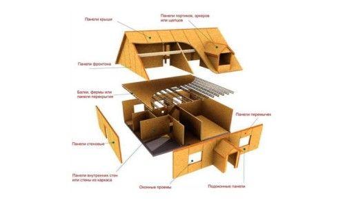 Фото - Чим характеризується будівництво будинку з панелей осб?
