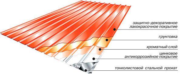 Фото - Чим і як кріпити профнастил на дах?