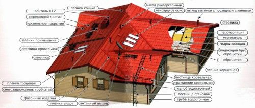 Елементи даху з профнастилу