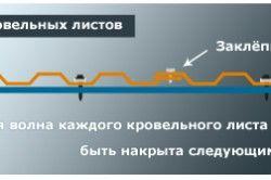Схема кріплення профнастилу шурупами