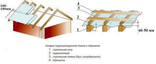 Схема пирога гідроізоляції і обрешітки покрівлі