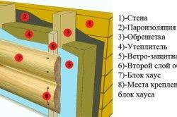 Схема обшивки будинку блок-хаусом