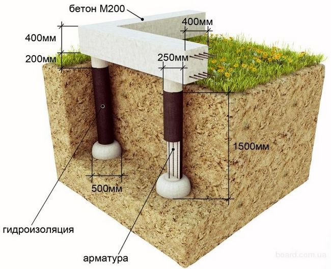 Фото - Чим і як обробити цоколь пальового фундаменту?