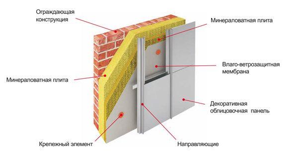 пристрій фасаду