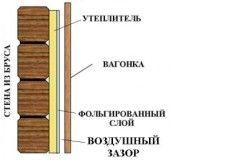 Схема обробки стін деревяною вагонкою