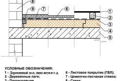 Схема утеплення та оздоблення підлоги на балконі